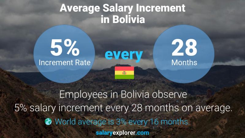 Annual Salary Increment Rate Bolivia
