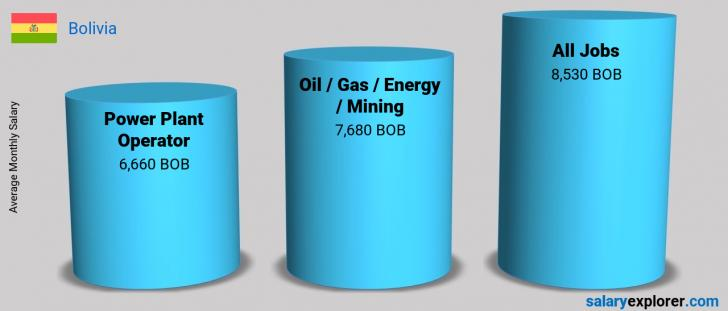 Salary Comparison Between Power Plant Operator and Oil  / Gas / Energy / Mining monthly Bolivia