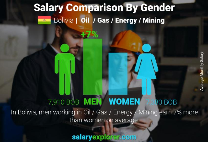 Salary comparison by gender monthly Bolivia Oil  / Gas / Energy / Mining