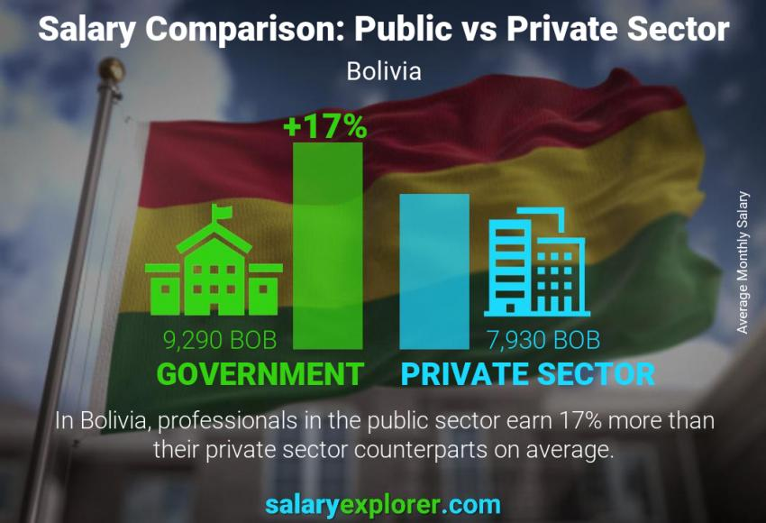 Public vs private sector salaries monthly Bolivia