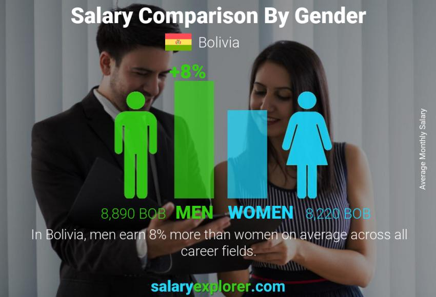 Salary comparison by gender monthly Bolivia
