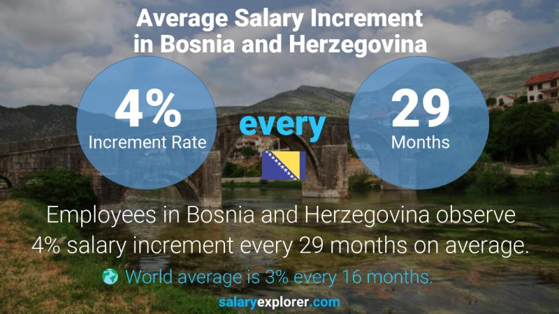 Annual Salary Increment Rate Bosnia and Herzegovina