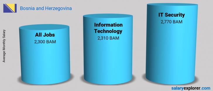 Salary Comparison Between IT Security and Information Technology monthly Bosnia and Herzegovina