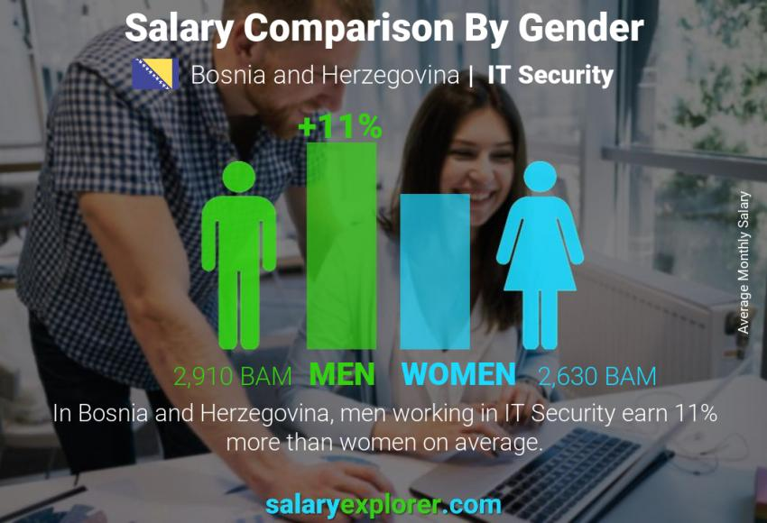 Salary comparison by gender monthly Bosnia and Herzegovina IT Security