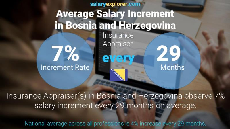 Annual Salary Increment Rate Bosnia and Herzegovina Insurance Appraiser