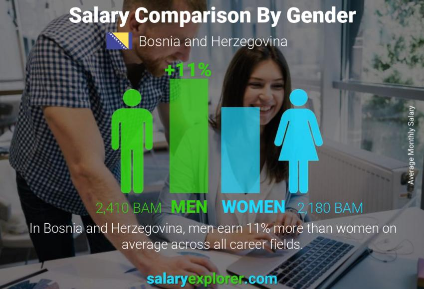 Salary comparison by gender monthly Bosnia and Herzegovina