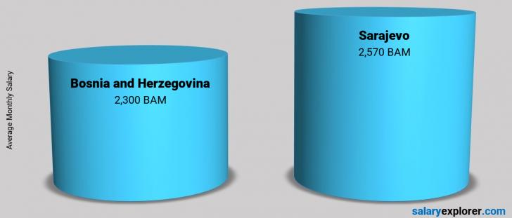 Salary Comparison Between Sarajevo and Bosnia and Herzegovina monthly