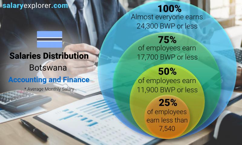 Median and salary distribution monthly Botswana Accounting and Finance