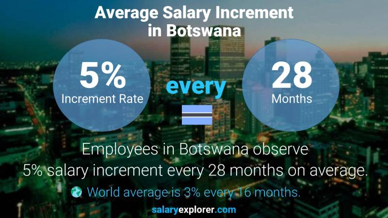 Annual Salary Increment Rate Botswana
