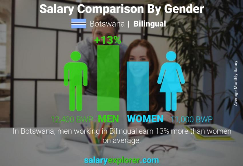 Salary comparison by gender monthly Botswana Bilingual