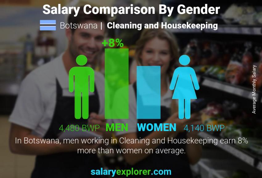 Salary comparison by gender monthly Botswana Cleaning and Housekeeping
