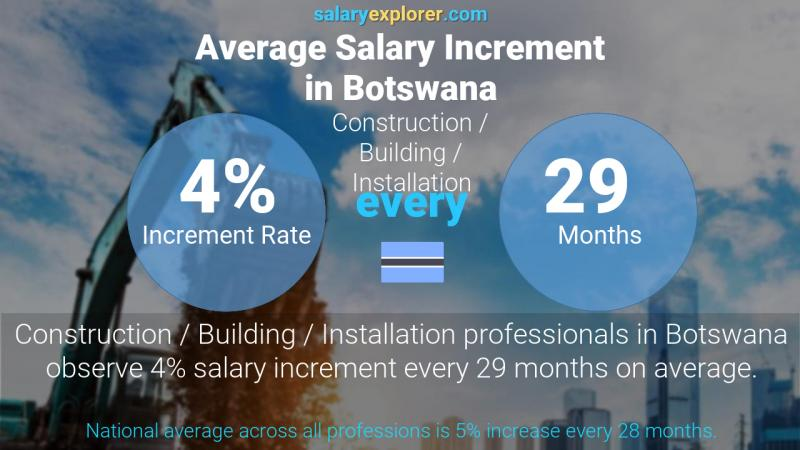 Annual Salary Increment Rate Botswana Construction / Building / Installation