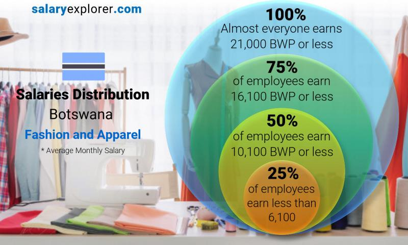 Median and salary distribution monthly Botswana Fashion and Apparel