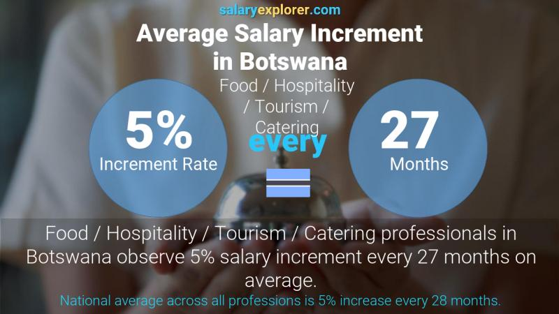Annual Salary Increment Rate Botswana Food / Hospitality / Tourism / Catering