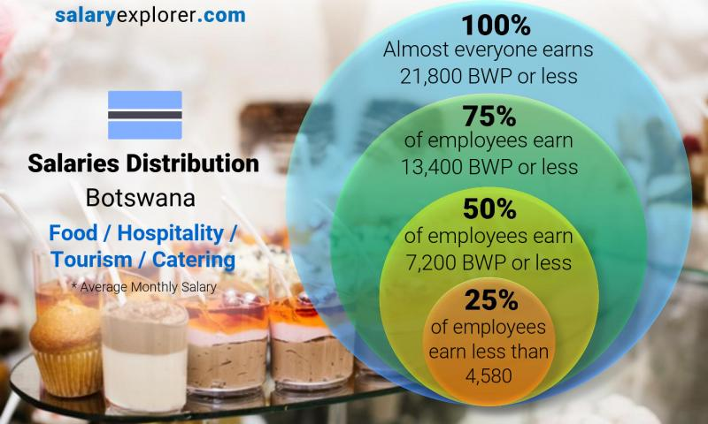Median and salary distribution monthly Botswana Food / Hospitality / Tourism / Catering