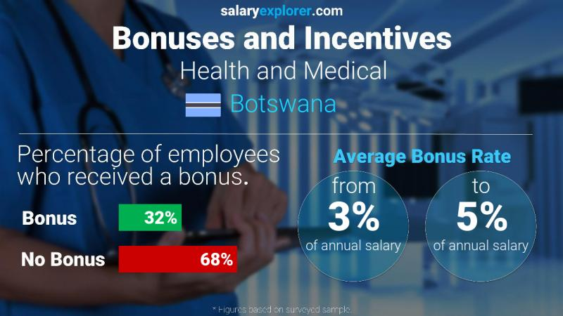 Annual Salary Bonus Rate Botswana Health and Medical