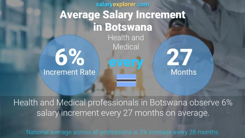 Annual Salary Increment Rate Botswana Health and Medical