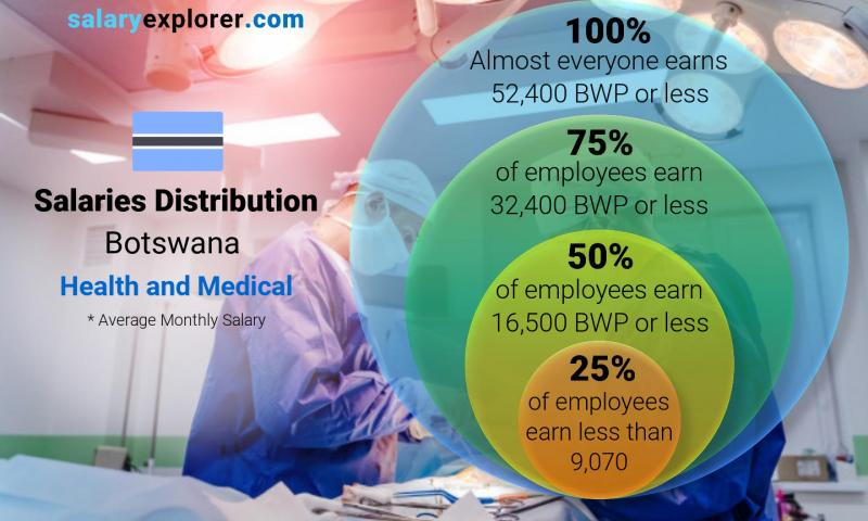 Median and salary distribution monthly Botswana Health and Medical