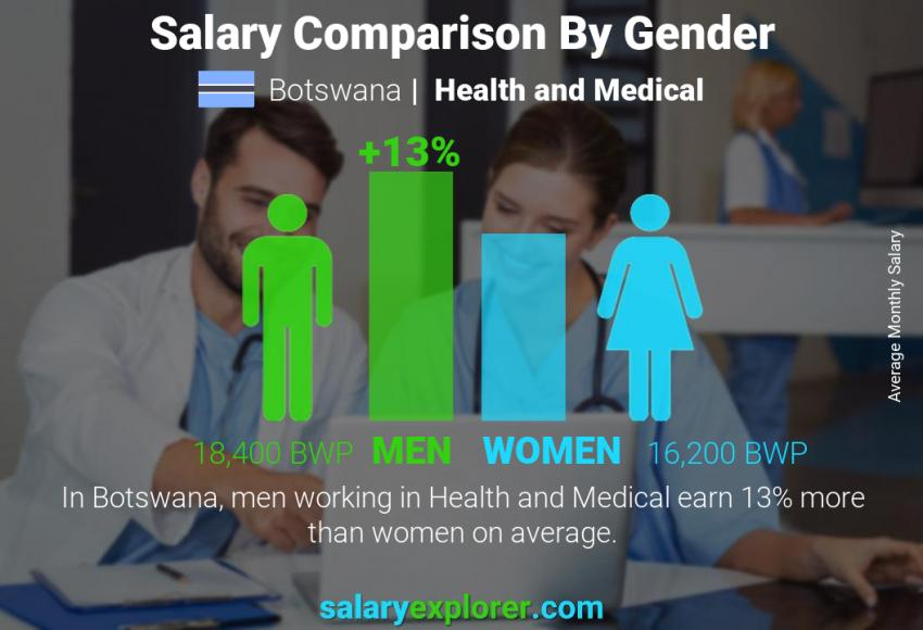 Salary comparison by gender monthly Botswana Health and Medical