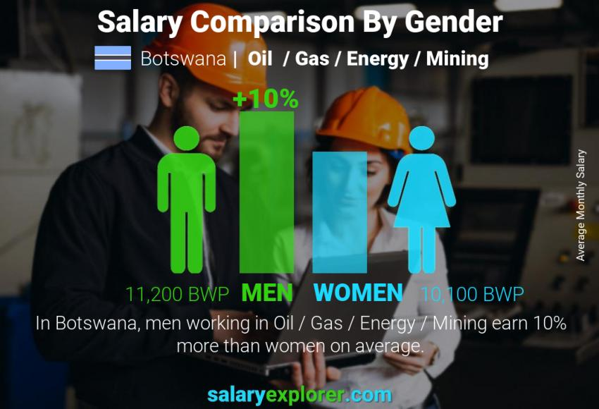 Salary comparison by gender monthly Botswana Oil  / Gas / Energy / Mining