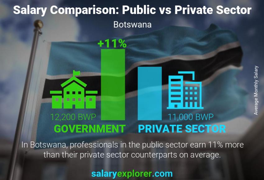 Public vs private sector salaries monthly Botswana