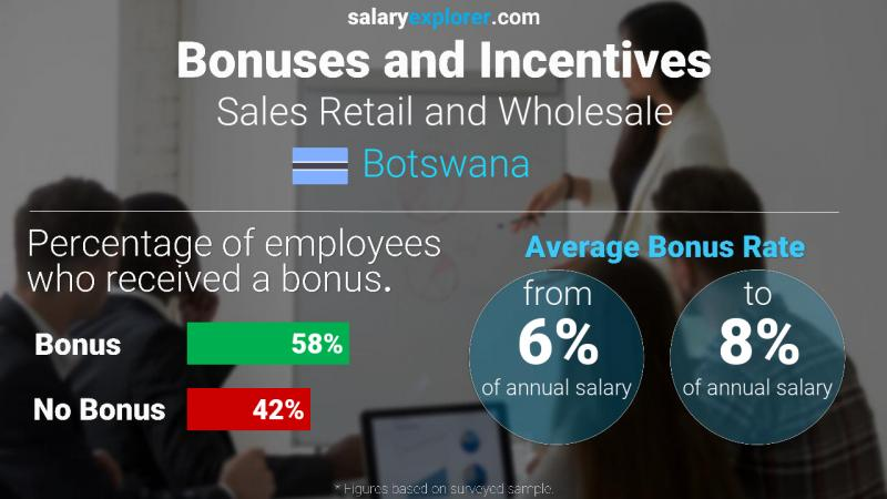 Annual Salary Bonus Rate Botswana Sales Retail and Wholesale