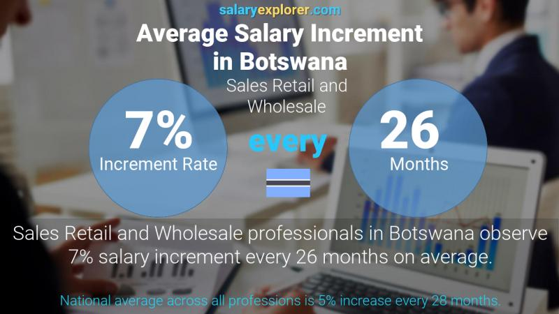 Annual Salary Increment Rate Botswana Sales Retail and Wholesale