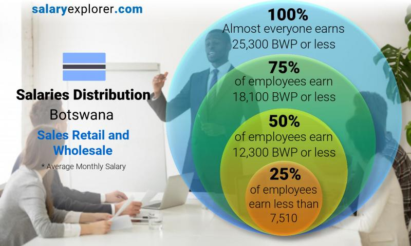 Median and salary distribution monthly Botswana Sales Retail and Wholesale