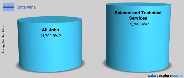 Salary Comparison Between Science and Technical Services and Science and Technical Services monthly Botswana