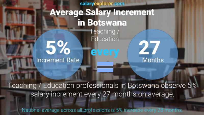 Annual Salary Increment Rate Botswana Teaching / Education