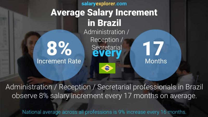 Annual Salary Increment Rate Brazil Administration / Reception / Secretarial
