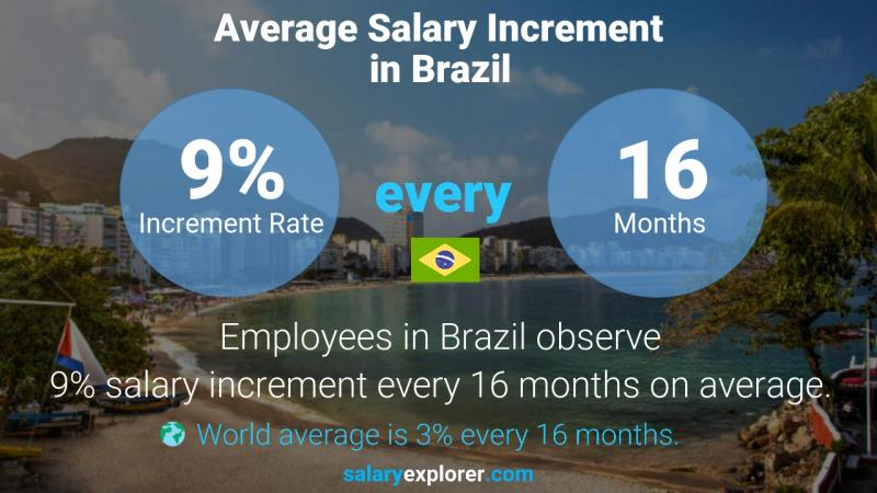 Annual Salary Increment Rate Brazil