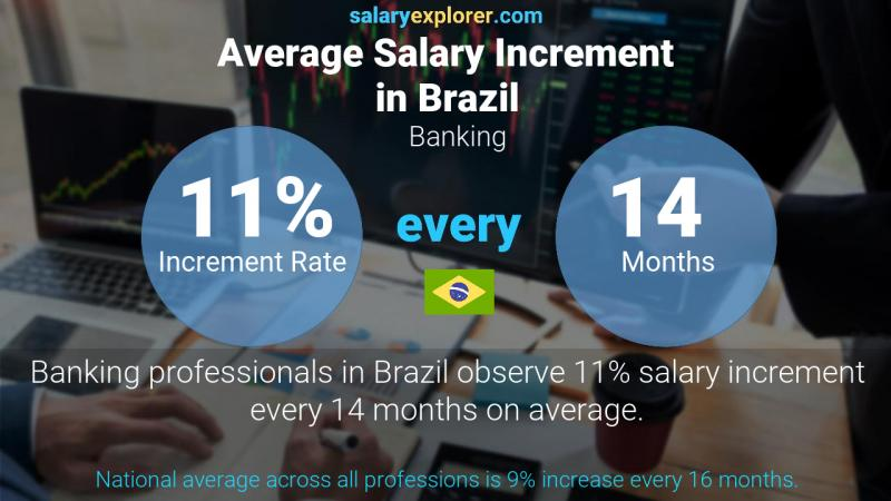 Annual Salary Increment Rate Brazil Banking