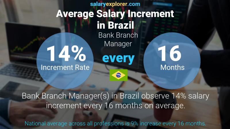 Annual Salary Increment Rate Brazil Bank Branch Manager