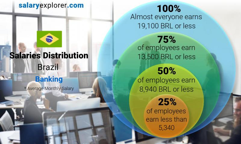 Median and salary distribution monthly Brazil Banking