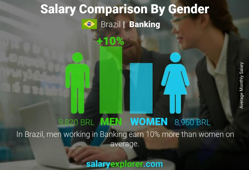 Salary comparison by gender monthly Brazil Banking