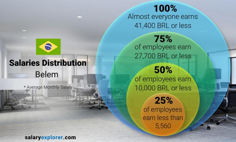Median and salary distribution monthly Belem