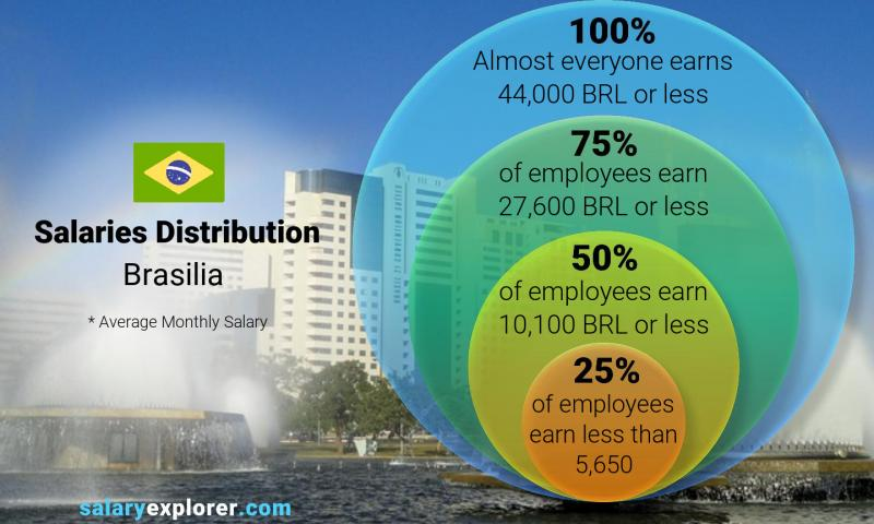 Median and salary distribution monthly Brasilia