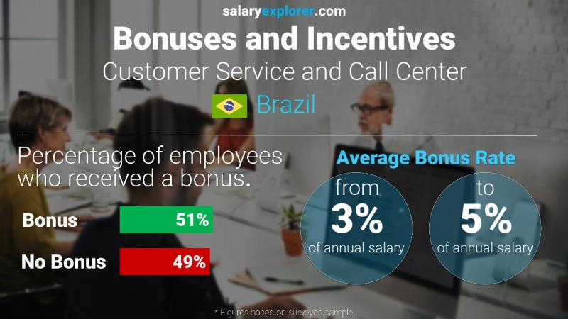 Annual Salary Bonus Rate Brazil Customer Service and Call Center