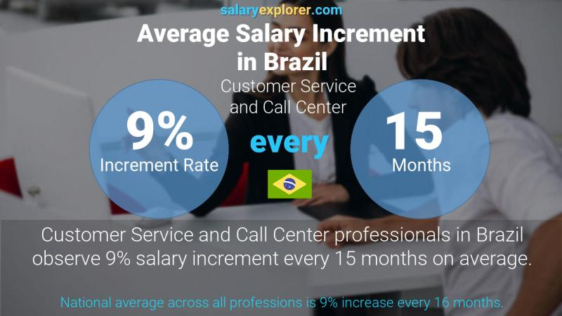 Annual Salary Increment Rate Brazil Customer Service and Call Center