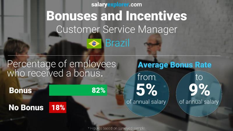 Annual Salary Bonus Rate Brazil Customer Service Manager