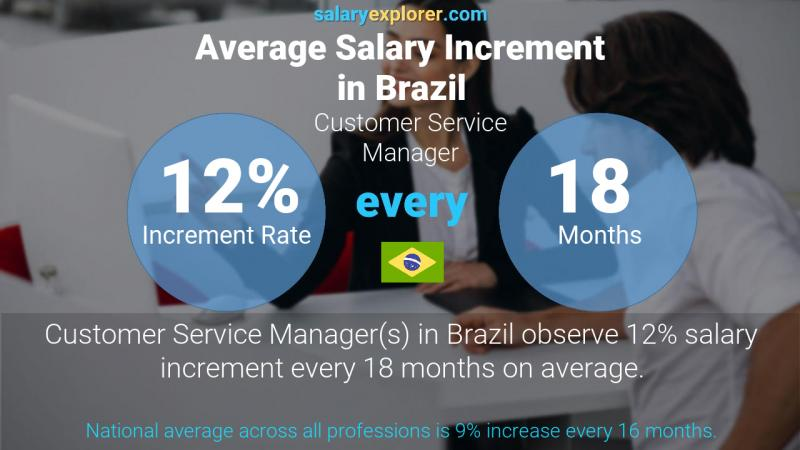 Annual Salary Increment Rate Brazil Customer Service Manager