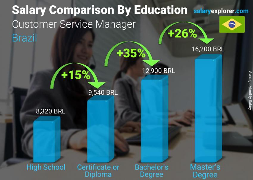 Salary comparison by education level monthly Brazil Customer Service Manager