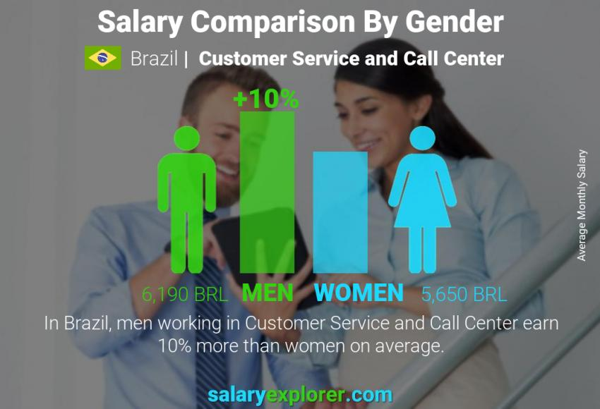 Salary comparison by gender monthly Brazil Customer Service and Call Center