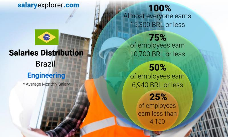 Engineering Average Salaries In Brazil 2021 The Complete Guide