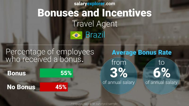 Annual Salary Bonus Rate Brazil Travel Agent