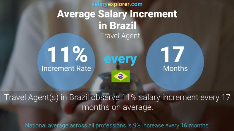 Annual Salary Increment Rate Brazil Travel Agent