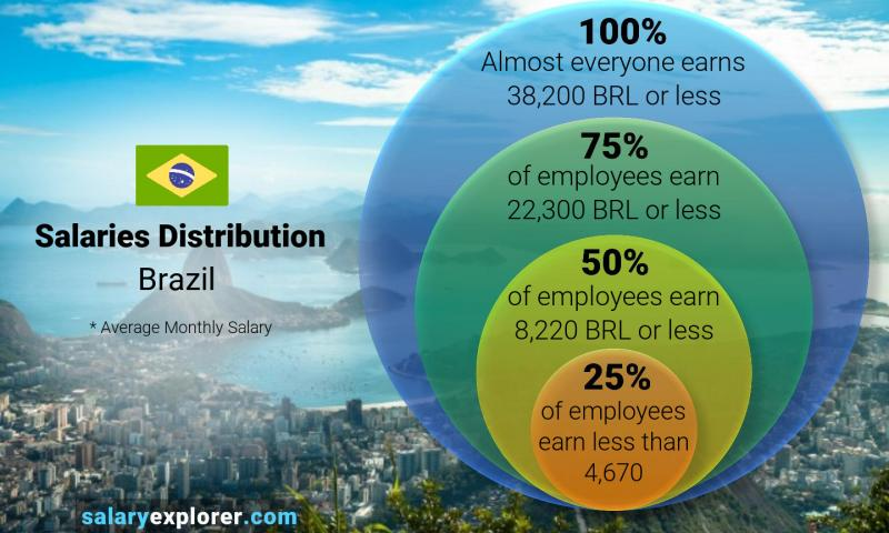 Median and salary distribution monthly Brazil