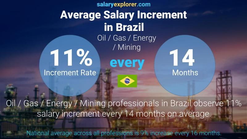 Annual Salary Increment Rate Brazil Oil  / Gas / Energy / Mining