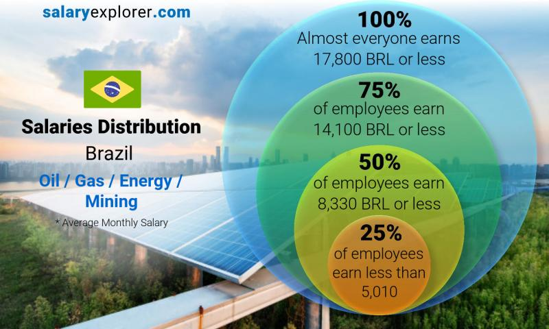 Median and salary distribution monthly Brazil Oil  / Gas / Energy / Mining